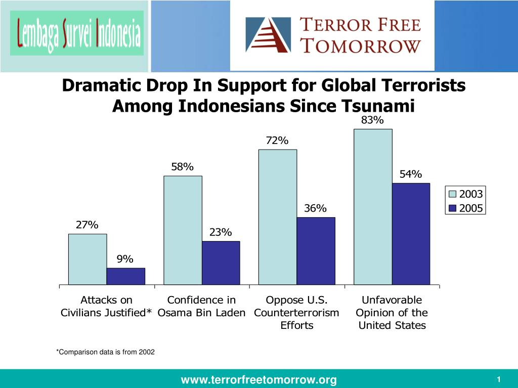 dramatic drop in support for global terrorists among indonesians since tsunami l.