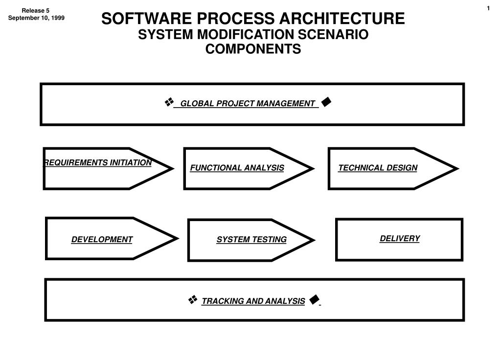 software process architecture system modification scenario components l.