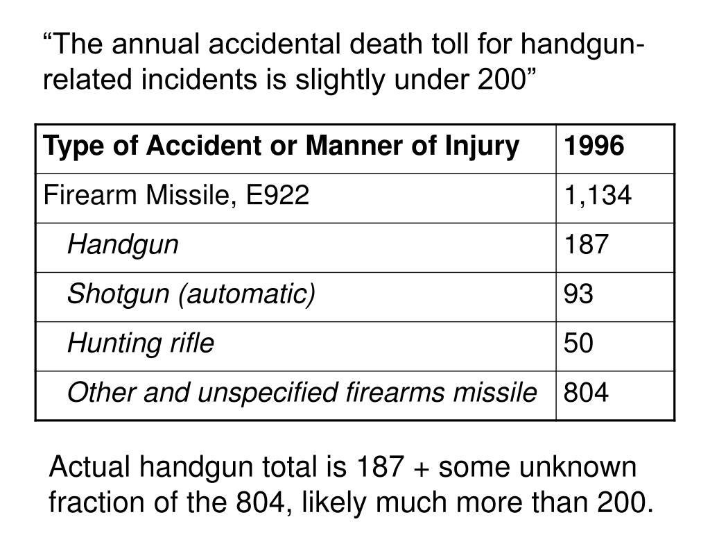 the annual accidental death toll for handgun related incidents is slightly under 200 l.
